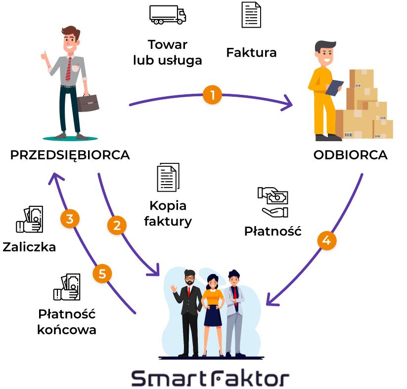 faktoring-proces